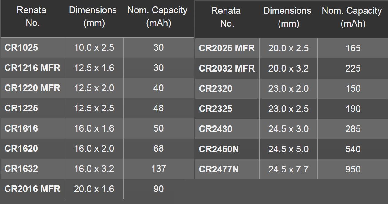 10 batterie a bottone pile cr1025 3v litio renata ebay for Batterie orologi tabella